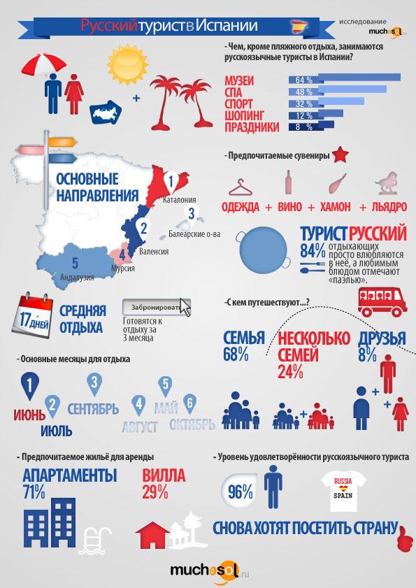infografika-russkiy-turist-v-ispanii.ru